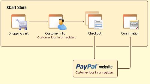 X-Cart:PayPal - X-Cart 4 Classic